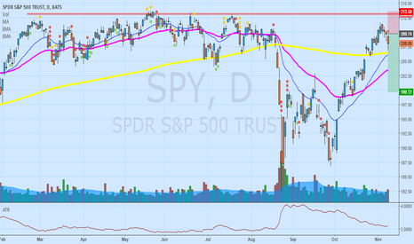 SPY: Still in my short position