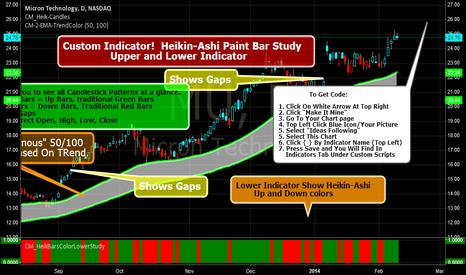 MU: Custom Indicator! Heikin-Ashi Paint Bar Study + Lower Study