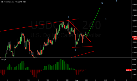 USDCAD: Long this 3WAVE
