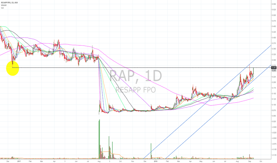 RAP: $RAP needs more buyers to get through
