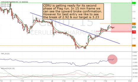 CERU: CERU- long from 2.92 to 3.23 & above