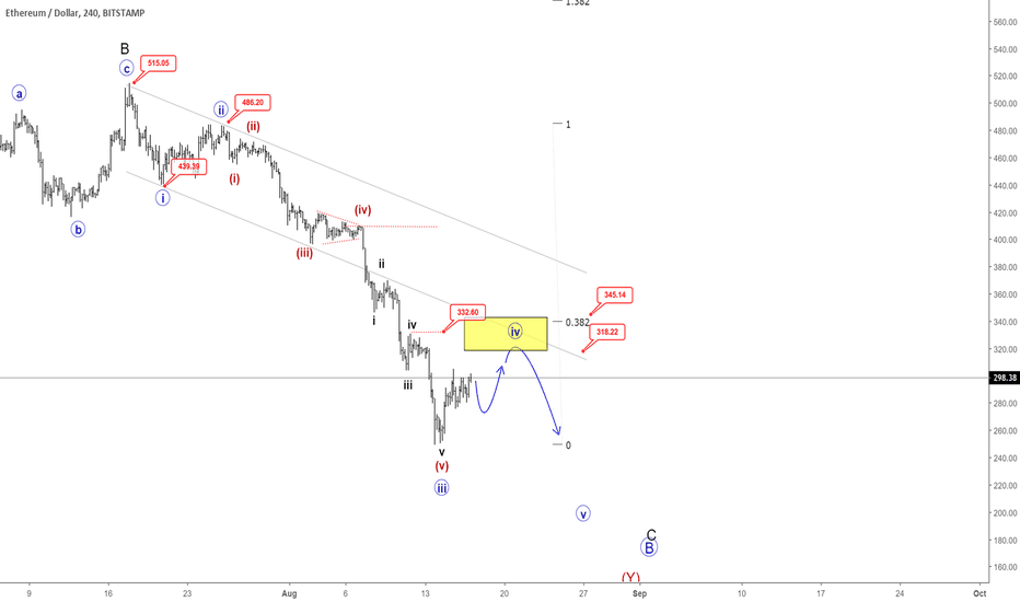 ETHUSD: Ethereum Remains Bearish