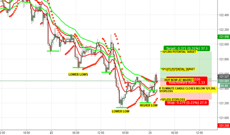 EURJPY: SHORT TERM BUY SIGNAL EURJPY