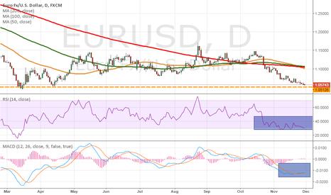 EURUSD: Triple bottom forming in EUR/USD