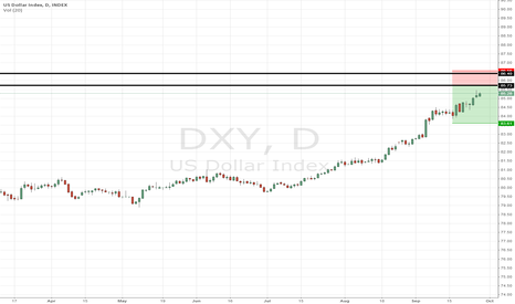 DXY: Sell DX in long term