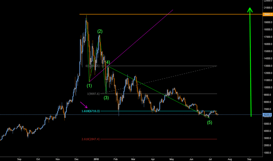 BTCUSD: Wolfe wave bitcoin is going to more than 20000$