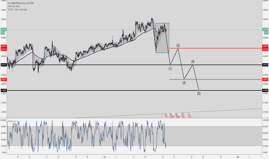 USDCNH: WHEN THE PATTERN IS THERE ITS THERE...