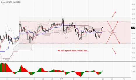 USOIL: Prison break on H4...
