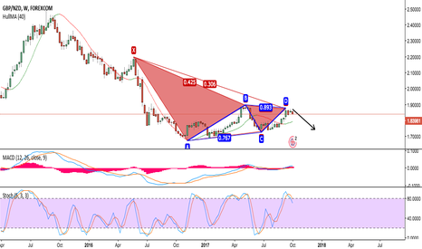 GBPNZD: PONTENTIAL SHORT: BEARISH AB=CD PATTERN GBPNZD W