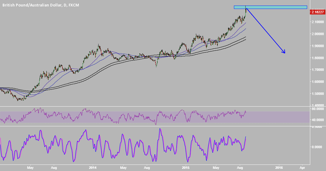 GbpAud - Trend Changing ?