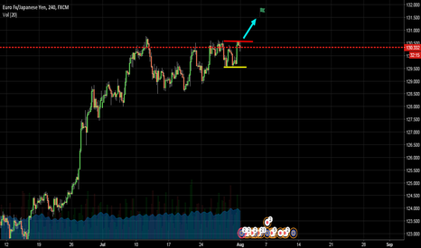 EURJPY: Eurjpy Long On Breakout