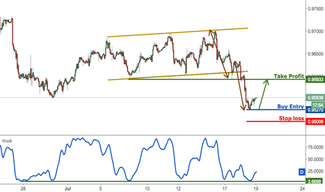 USDCHF: USDCHF testing major support, remain bullish