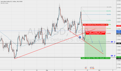 AUDUSD: AUDUSD Support Break and Retest
