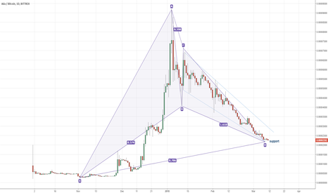 ADABTC: ADABTC Cardano bullish Gartley pattern