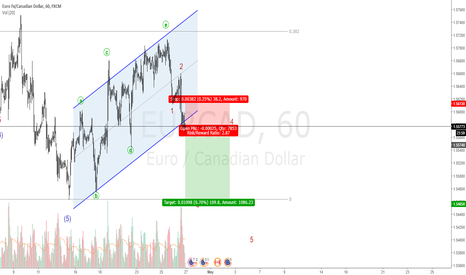 EURCAD: EURCAD Possible Short Trade
