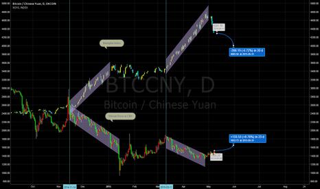 BTCCNY: Bitcoin Price v. Shanghai Index