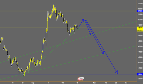 GBPJPY: GBPJPY weekly outlook