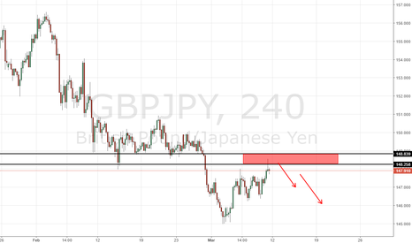 GBPJPY: GBPJPY Poential short setup