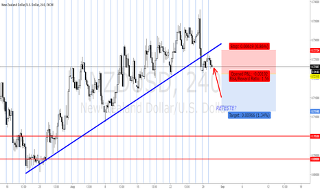 NZDUSD: NZD/USD Making a Retest