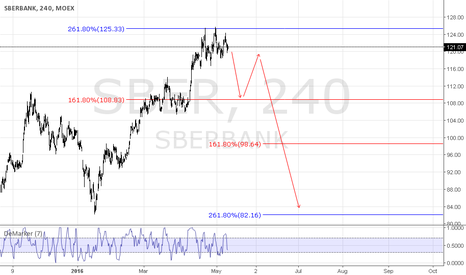 SBER: SBERBANK - 4H MID TERM SETUP