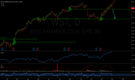 WST: WST: Overvalued, short if opening below 79.06