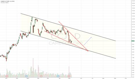 CCJ: Descending channel. Falling wedge
