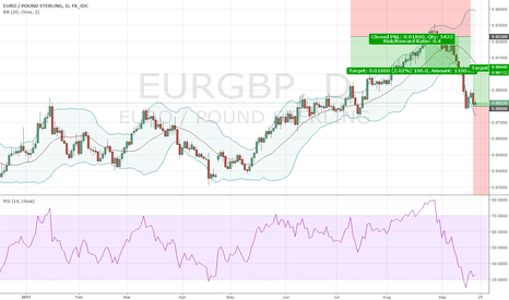 EURGBP: Long EURGBP @ 0.88; TP @ 0.90112, SL your choice