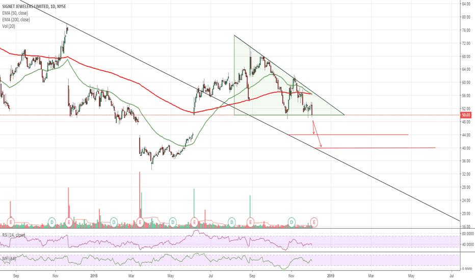 SIG: $SIG Descending Triangle Into ER