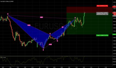 EURUSD: EURUSD short BAT pattern bearish 1.0618