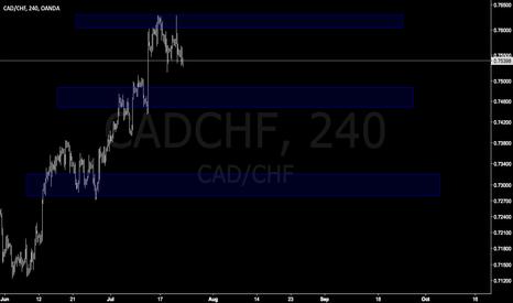 CADCHF: CADCHF easy trade