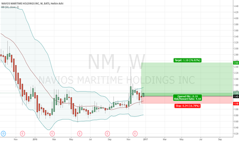 NM: in a clear Weekly Demand Zone
