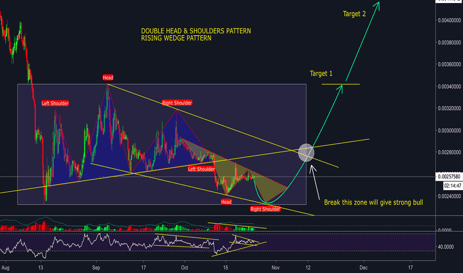 NEOBTC: NEO/BTC - Double Head & Shoulders pattern + Rising Wedge patter
