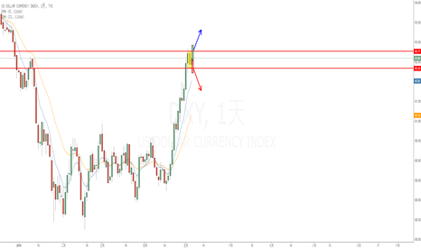 DXY: 美元指數非農前inside day, time to choose direction