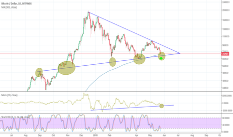BTCUSD: Bitcoin Looking For Buying Zone? Here You Are.