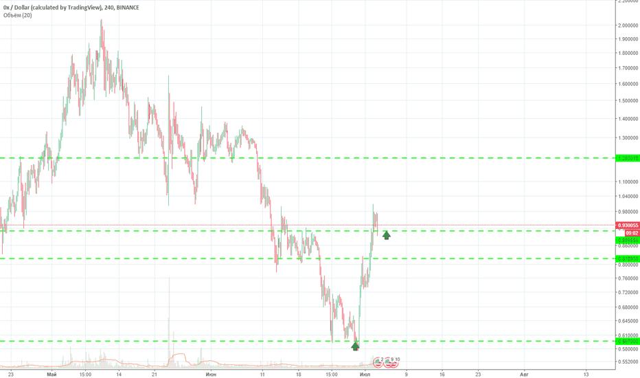ZRXUSD: ZRX/USD