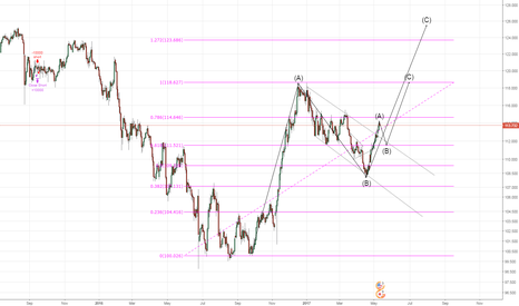 USDJPY: Is USD going to come back on this ?