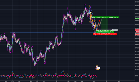 AUDUSD: AUD/USD Elliott Wave Correction ABC
