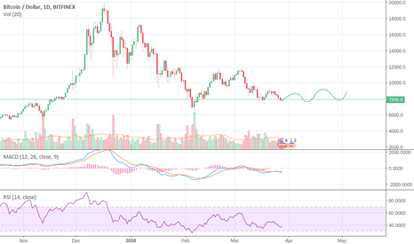 BTCUSD: BTC Consolidating for the next few weeks