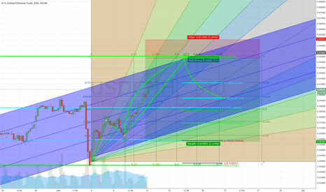 USDCNH: USDCNH 4H Chart  Analysis