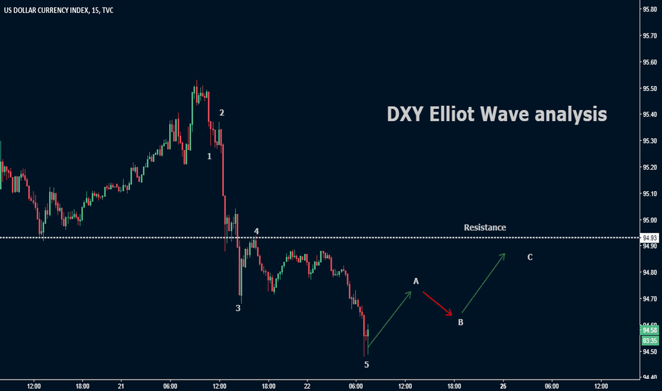 DXY: DXY Elliot wave analysis