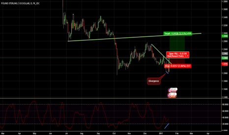 GBPUSD: Due for a correction