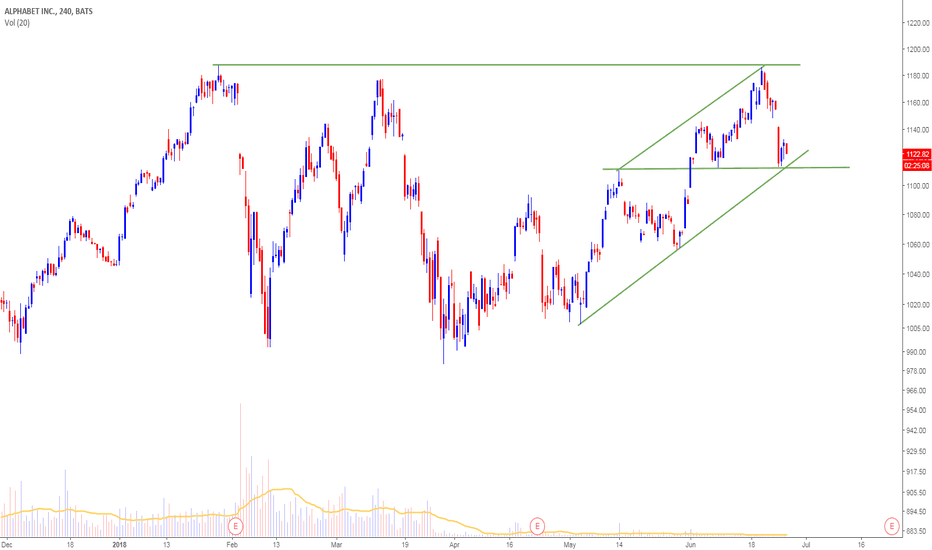 GOOG: Alphabet-double top formation ,reversal below 1110 HnS pattern