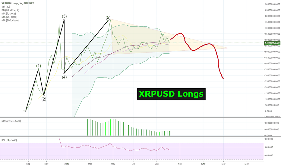 XRPUSDLONGS: #Ripple $XRP/USD Longs look like they could go Higher, before...