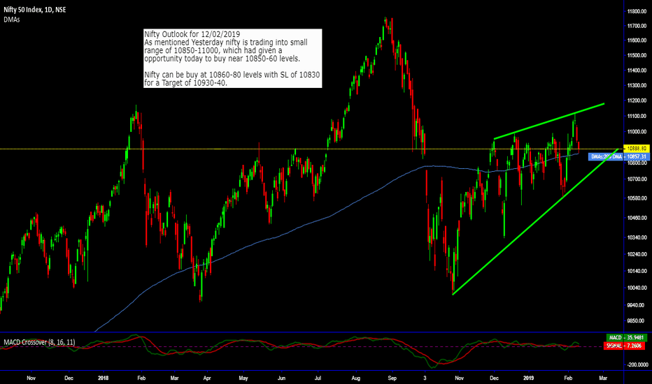 NIFTY: Nifty Outlook for 12-Feb-2019