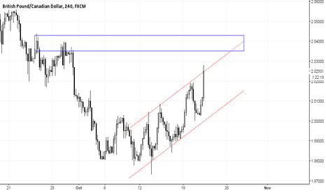 GBPCAD: GBPCAD - STEEP ASCENDING CHANNEL APPROACHING DEMAND ZONE