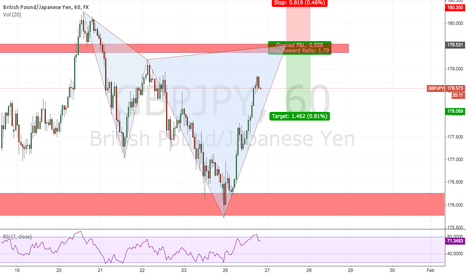 GBPJPY: Bearish Cypher Pattern with good resistance on GBPJPY