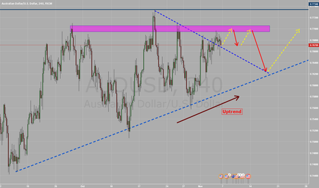 AUDUSD: Price broke the trendline