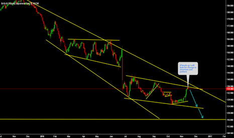 GBPJPY: GBPJPY This pair is at nice sell place