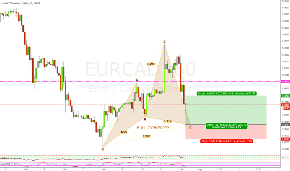 EURCAD: EURCAD LONG POSSIBLE