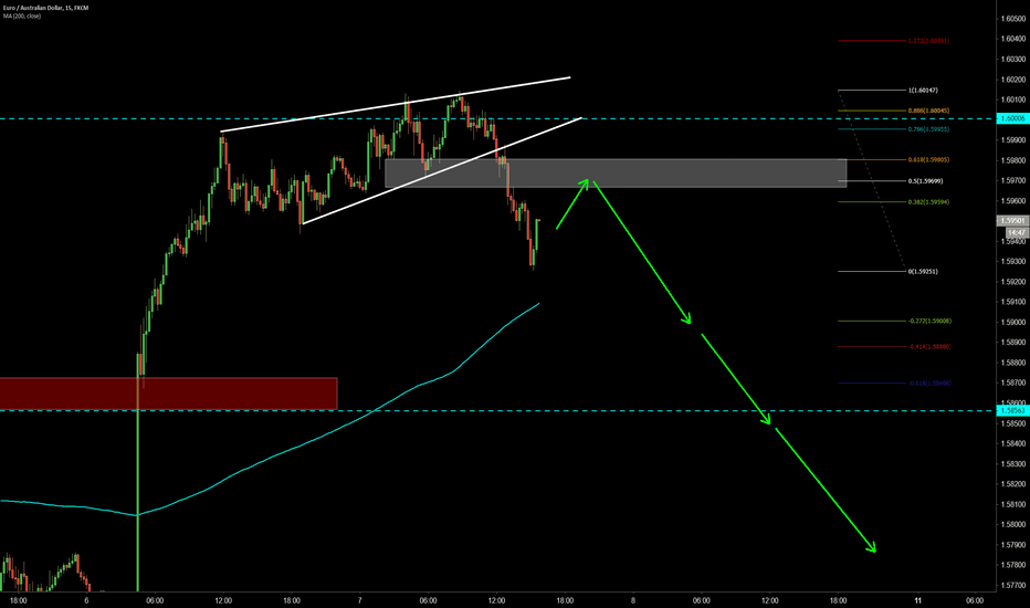 EURAUD: Wedge is broken, waiting for the setup to complete for shorts